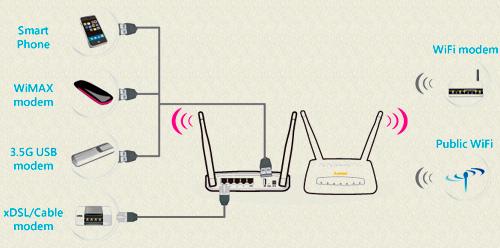Беспроводной маршрутизатор Sapido RB-1830, создание до 4-х подсетей