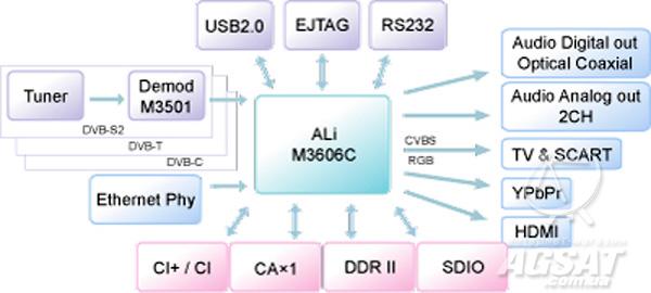Ali M3606C