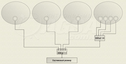 схема подключения diseqc 1.1
