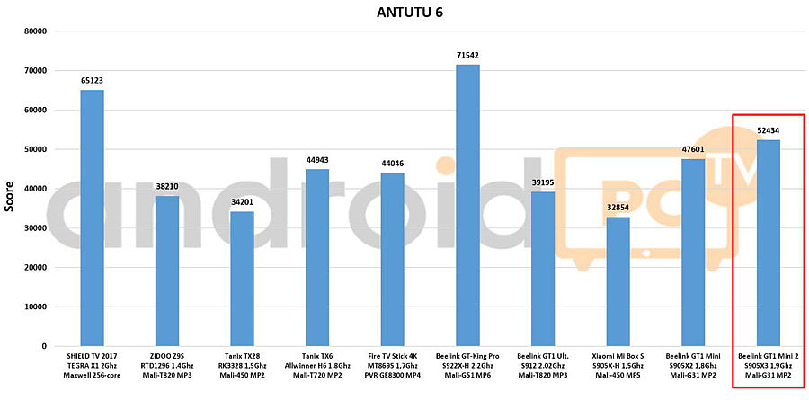 Бенчмаркинг Amlogic S905X3